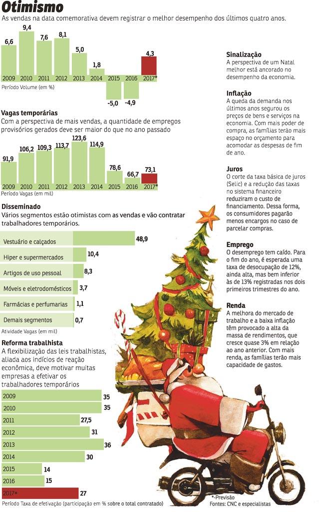 Como sera o natal para o comercio em 2017 como serão as vendas de fim de ano